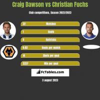 Craig Dawson vs Christian Fuchs h2h player stats