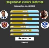 Craig Dawson vs Clark Robertson h2h player stats