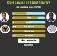 Craig Dawson vs Daniel Amartey h2h player stats