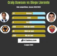 Craig Dawson vs Diego Llorente h2h player stats