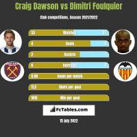 Craig Dawson vs Dimitri Foulquier h2h player stats