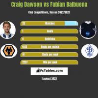 Craig Dawson vs Fabian Balbuena h2h player stats