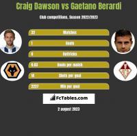 Craig Dawson vs Gaetano Berardi h2h player stats