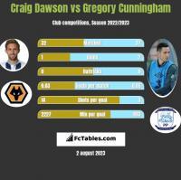Craig Dawson vs Gregory Cunningham h2h player stats