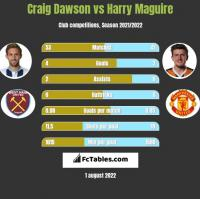 Craig Dawson vs Harry Maguire h2h player stats
