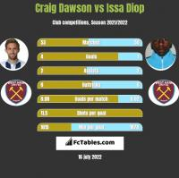 Craig Dawson vs Issa Diop h2h player stats