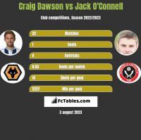 Craig Dawson vs Jack O'Connell h2h player stats