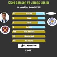 Craig Dawson vs James Justin h2h player stats