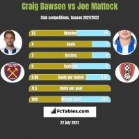Craig Dawson vs Joe Mattock h2h player stats