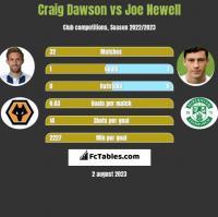 Craig Dawson vs Joe Newell h2h player stats