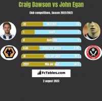 Craig Dawson vs John Egan h2h player stats
