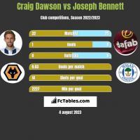 Craig Dawson vs Joseph Bennett h2h player stats