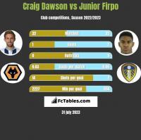 Craig Dawson vs Junior Firpo h2h player stats