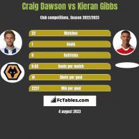 Craig Dawson vs Kieran Gibbs h2h player stats