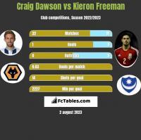 Craig Dawson vs Kieron Freeman h2h player stats