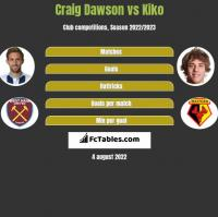 Craig Dawson vs Kiko h2h player stats