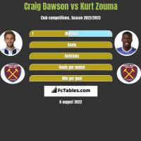 Craig Dawson vs Kurt Zouma h2h player stats