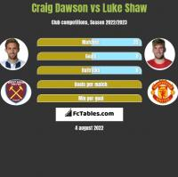 Craig Dawson vs Luke Shaw h2h player stats