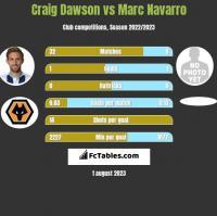 Craig Dawson vs Marc Navarro h2h player stats