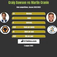 Craig Dawson vs Martin Cranie h2h player stats
