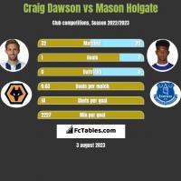 Craig Dawson vs Mason Holgate h2h player stats