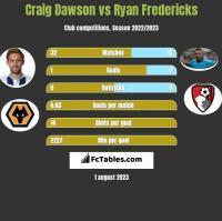 Craig Dawson vs Ryan Fredericks h2h player stats