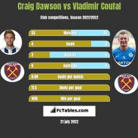 Craig Dawson vs Vladimir Coufal h2h player stats