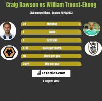 Craig Dawson vs William Troost-Ekong h2h player stats