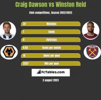 Craig Dawson vs Winston Reid h2h player stats