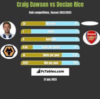 Craig Dawson vs Declan Rice h2h player stats