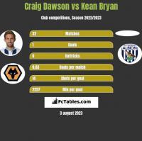 Craig Dawson vs Kean Bryan h2h player stats