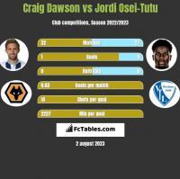 Craig Dawson vs Jordi Osei-Tutu h2h player stats