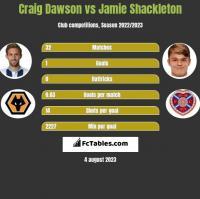 Craig Dawson vs Jamie Shackleton h2h player stats