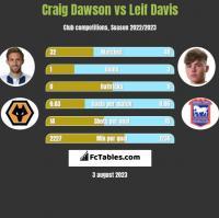 Craig Dawson vs Leif Davis h2h player stats