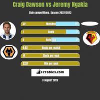 Craig Dawson vs Jeremy Ngakia h2h player stats