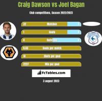 Craig Dawson vs Joel Bagan h2h player stats