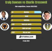 Craig Dawson vs Charlie Cresswell h2h player stats