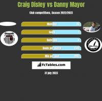 Craig Disley vs Danny Mayor h2h player stats