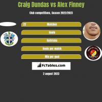 Craig Dundas vs Alex Finney h2h player stats