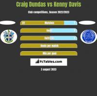 Craig Dundas vs Kenny Davis h2h player stats