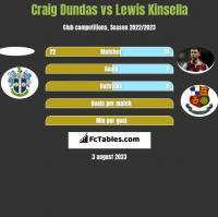 Craig Dundas vs Lewis Kinsella h2h player stats