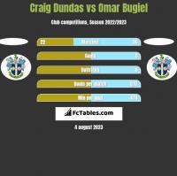 Craig Dundas vs Omar Bugiel h2h player stats