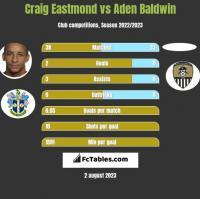 Craig Eastmond vs Aden Baldwin h2h player stats