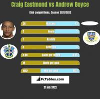 Craig Eastmond vs Andrew Boyce h2h player stats