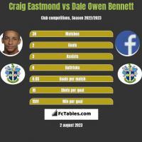 Craig Eastmond vs Dale Owen Bennett h2h player stats