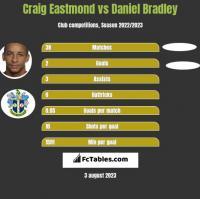 Craig Eastmond vs Daniel Bradley h2h player stats