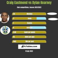 Craig Eastmond vs Dylan Kearney h2h player stats