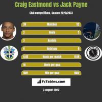 Craig Eastmond vs Jack Payne h2h player stats