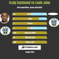 Craig Eastmond vs Louis John h2h player stats