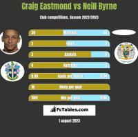 Craig Eastmond vs Neill Byrne h2h player stats